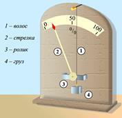 Влажность воздуха - Справочник студента