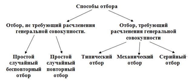 Генеральная и выборочная совокупности, выборки - Справочник студента