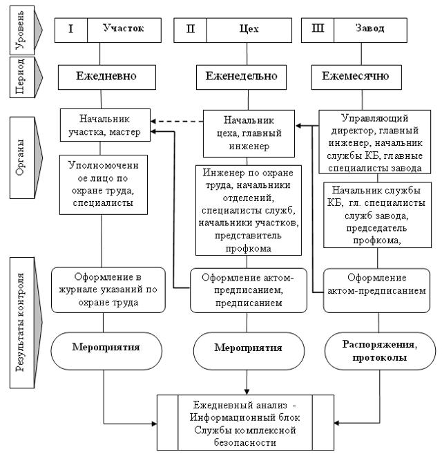 Типы нормативов, используемых при контроле - Справочник студента