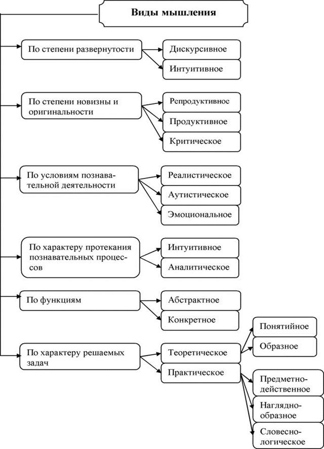 Актуальные проблемы психологии мышления - Справочник студента