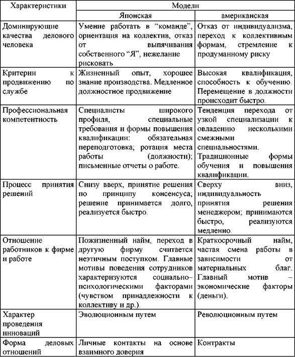 Европейская модель менеджмента - Справочник студента