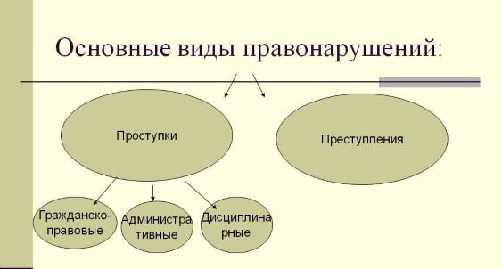 Понятие правонарушений и их классификация - Справочник студента