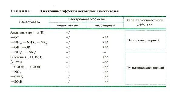 Индуктивный эффект и эффект поля - Справочник студента