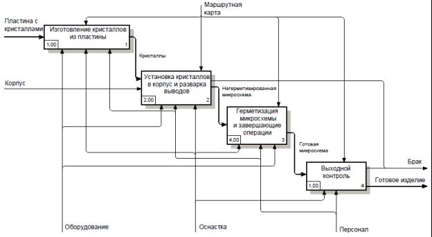 Принцип проектирования и моделирования - Справочник студента