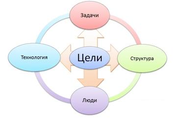 Элементы внешней среды прямого воздействия - Справочник студента