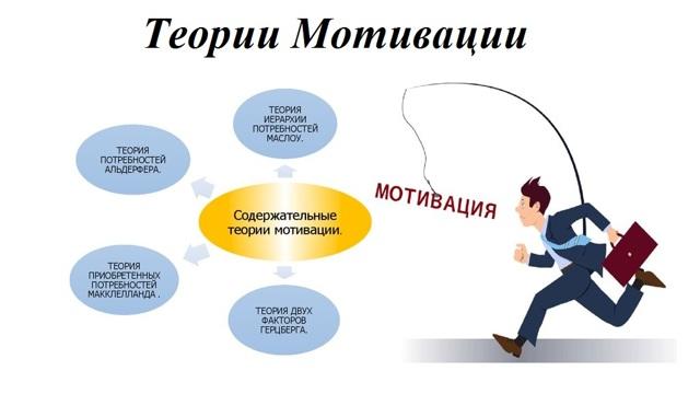 Психологические теории мотивации - Справочник студента