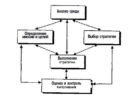 Система стратегического управления - Справочник студента
