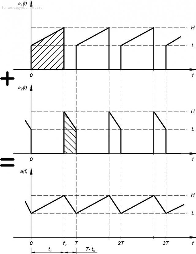 Эффективные значения тока и напряжения - Справочник студента