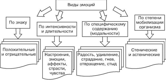Виды эмоций - Справочник студента