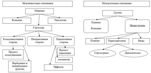 Подходы к взаимодействию человека и организации - Справочник студента