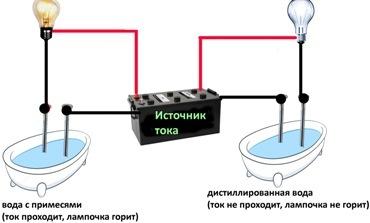 Полярные диэлектрики - Справочник студента