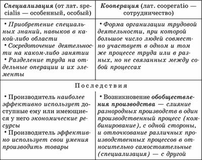 Разделение труда - Справочник студента