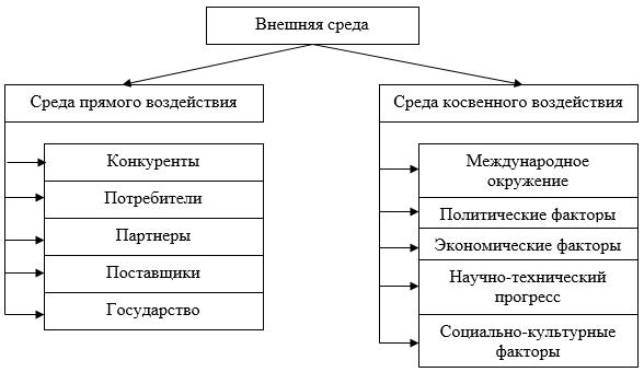 Внешняя среда - Справочник студента