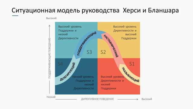 Сравнительный анализ ситуационных моделей лидерства - Справочник студента