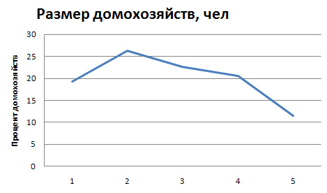 Свойства функции распределения, график - Справочник студента