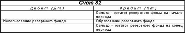 Учет резервного капитала - Справочник студента
