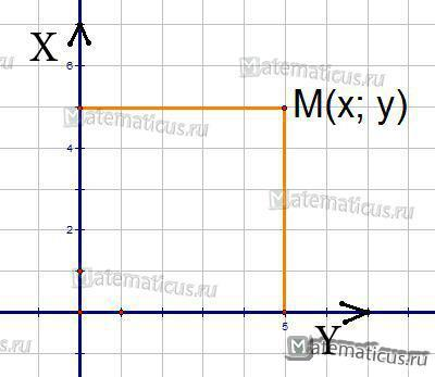 Полярная система координат - Справочник студента