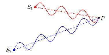 Когерентность волн - Справочник студента