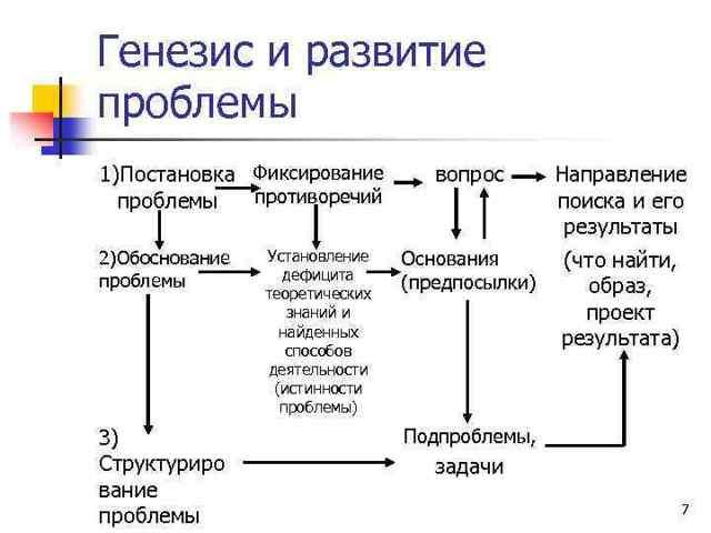 Идея, замысел и гипотеза как теоретическое ядро исследования - Справочник студента