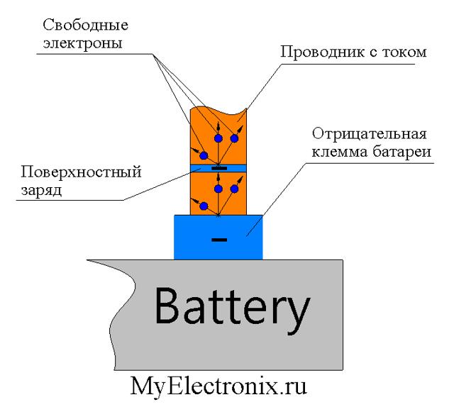 Электрическое поле в проводнике с током и его источники - Справочник студента