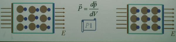Вектор поляризации - Справочник студента