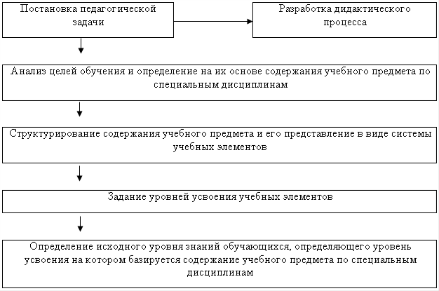 Профессиональное педагогическое образование - Справочник студента