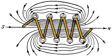 Вектор напряженности магнитного поля - Справочник студента