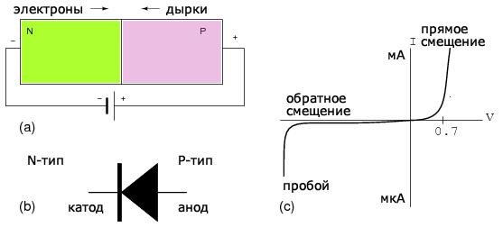 Полупроводники p и n типа, p-n переход - Справочник студента