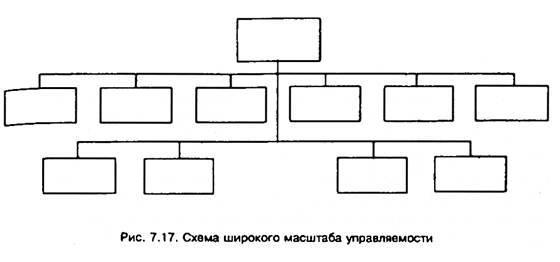 Масштаб управляемости и контроля - Справочник студента