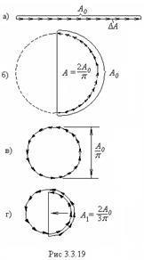 Дифракция Фраунгофера на щели, на прямоугольном и круглом отверстиях - Справочник студента