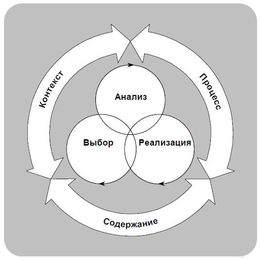 Выбор стратегии - Справочник студента