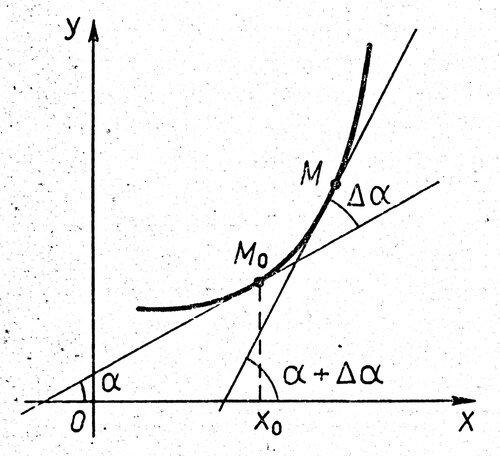 Кривизна кривой - Справочник студента