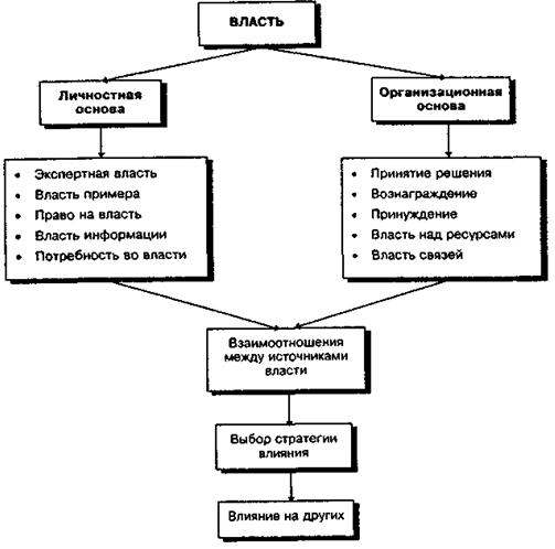 Источники власти в организации - Справочник студента