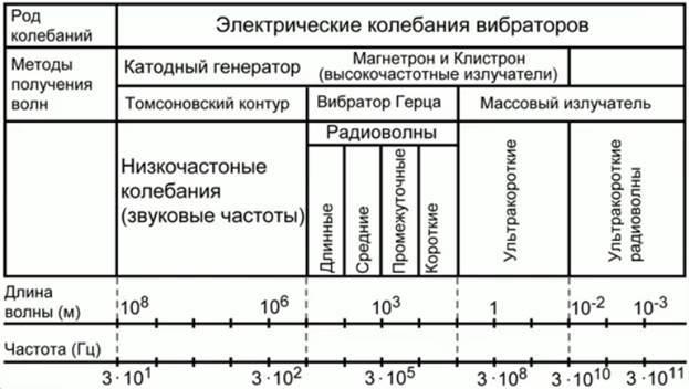 Шкала электромагнитных волн - Справочник студента
