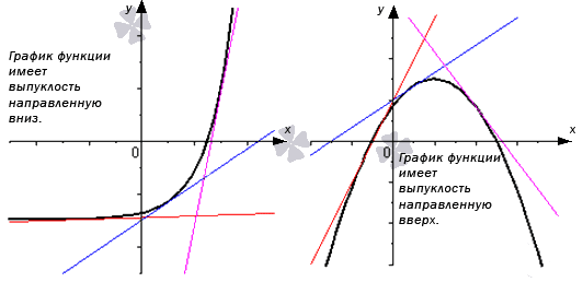 Выпуклость и вогнутость кривой, точки перегиба - Справочник студента