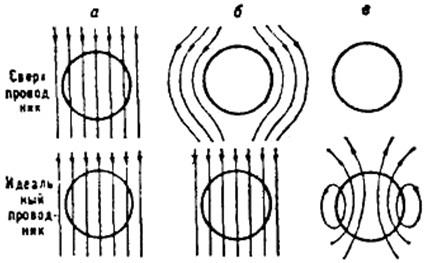Применение сверхпроводников - Справочник студента