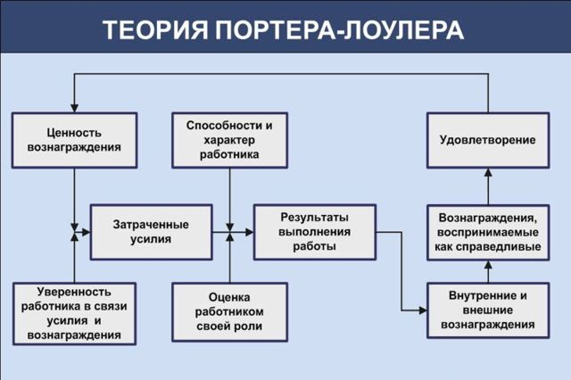 Теория Портера - Лоулера - Справочник студента
