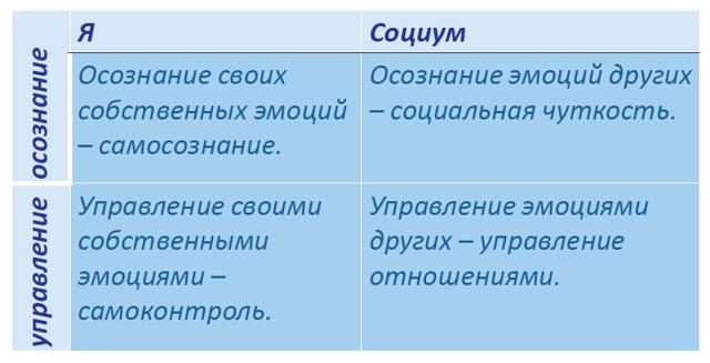 Сравнительный анализ методов П. Экмана и К. Изарда - Справочник студента