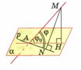 Перпендикуляр и наклонные - Справочник студента