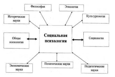Введение в социальную психологию - Справочник студента