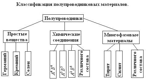 Применение полупроводников - Справочник студента