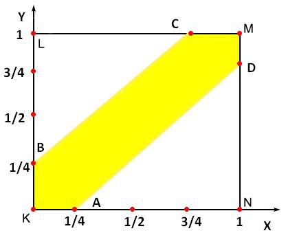 Ограниченность классического определения вероятности, статистическая вероятность и геометрические вероятности - Справочник студента