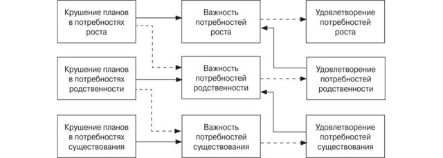 Теория ERG К. Альдерфера - Справочник студента
