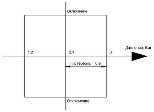 Гистерезис - Справочник студента