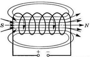 Действие магнитного поля на ток - Справочник студента