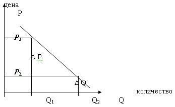 Эластичность спроса и предложения - Справочник студента
