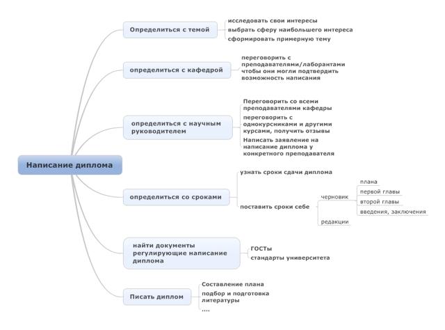 Установление целей - Справочник студента