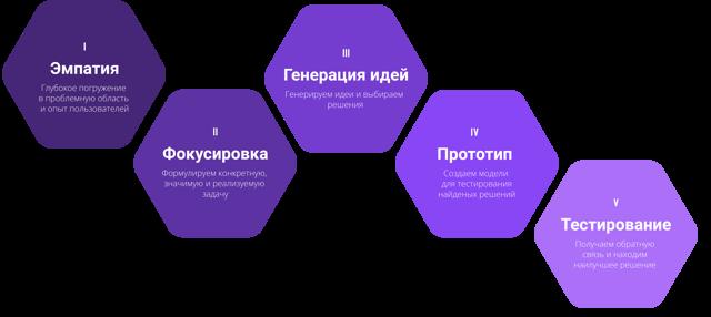 Роль провокаций в творческом мышлении - Справочник студента