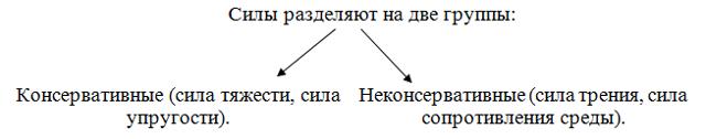 Закон сохранения энергии электромагнитного поля - Справочник студента
