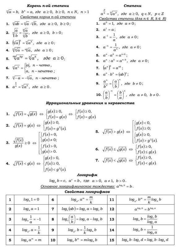 Алгебраические функции - Справочник студента